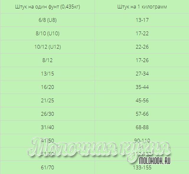 Таблица калибровки креветок